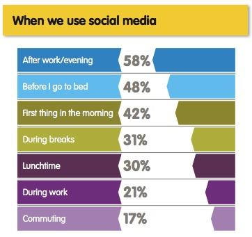 social media when copy
